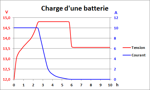 Charge optimale d'une batterie